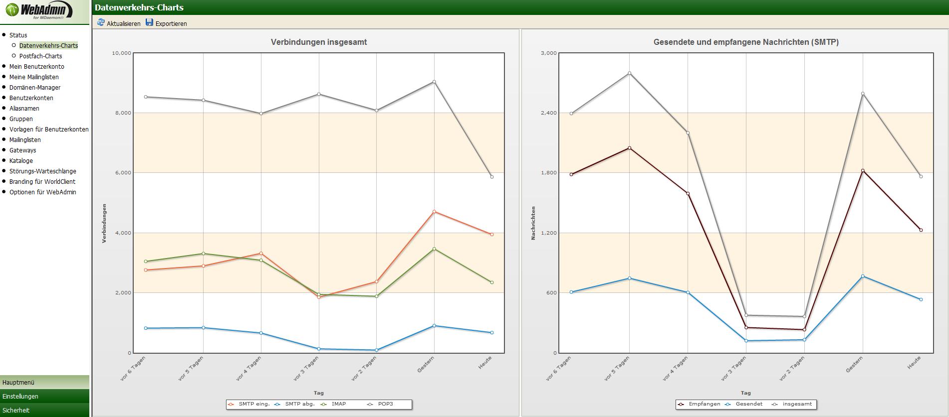 Screenshot MDaemon Webadmin Chart